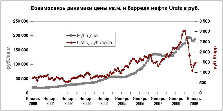 Динами цен на квартиры в чебоксарах